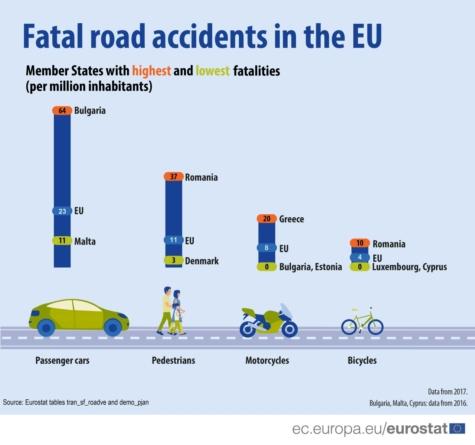 Statistică dezolantă: România, campioană la accidente fatale pentru pietoni și bicicliști