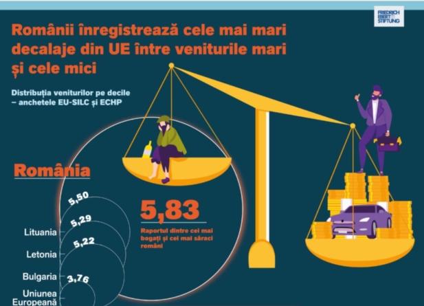 Veniturile celor mai bogaţi 10% dintre români sunt de 6 ori mai mari decât ale celor mai săraci 10%