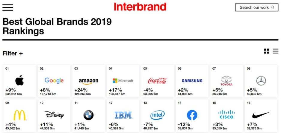 Apple, Google și Amazon, liderii clasamentului mărcilor, Interbrand 2019