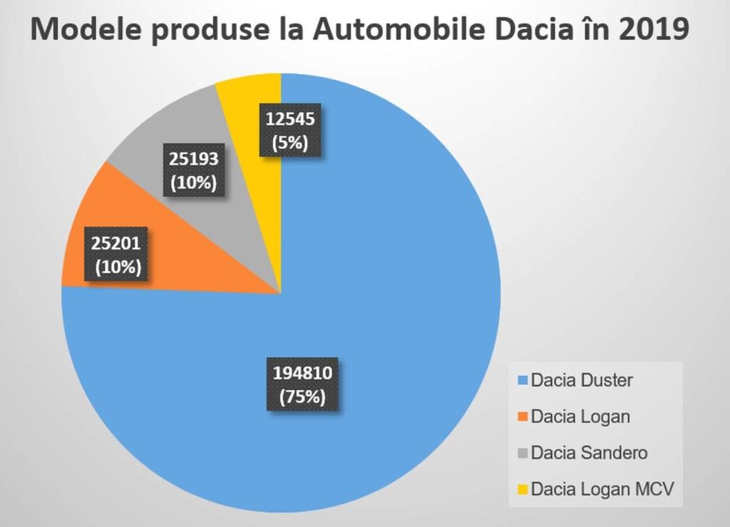 Productie automobile Dacia