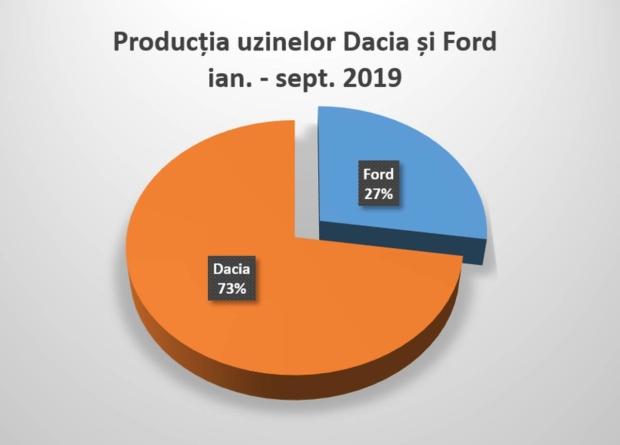 Crește producția uzinelor românești de automobile