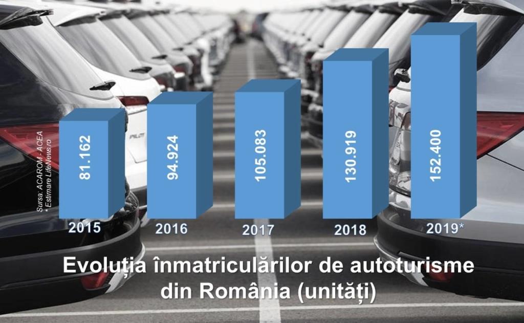 Piața autoturismelor - inmatriculari 2019