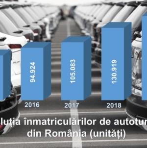 EXCLUSIV: Piața autoturismelor va depăși, pentru prima dată după 11 ani, pragul de 150.000 de unități