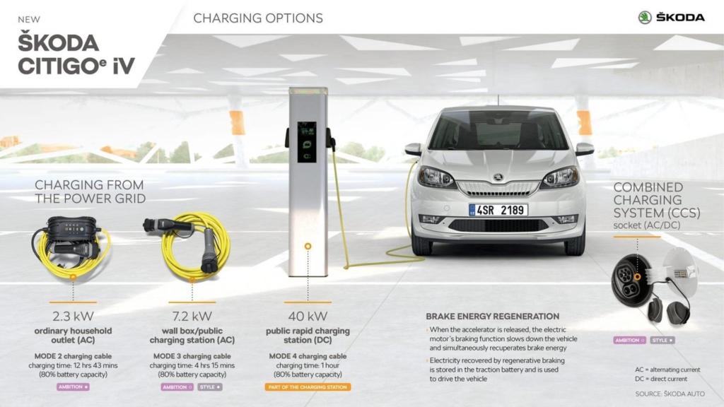 Mașini electrice - Skoda Citigo-e iV