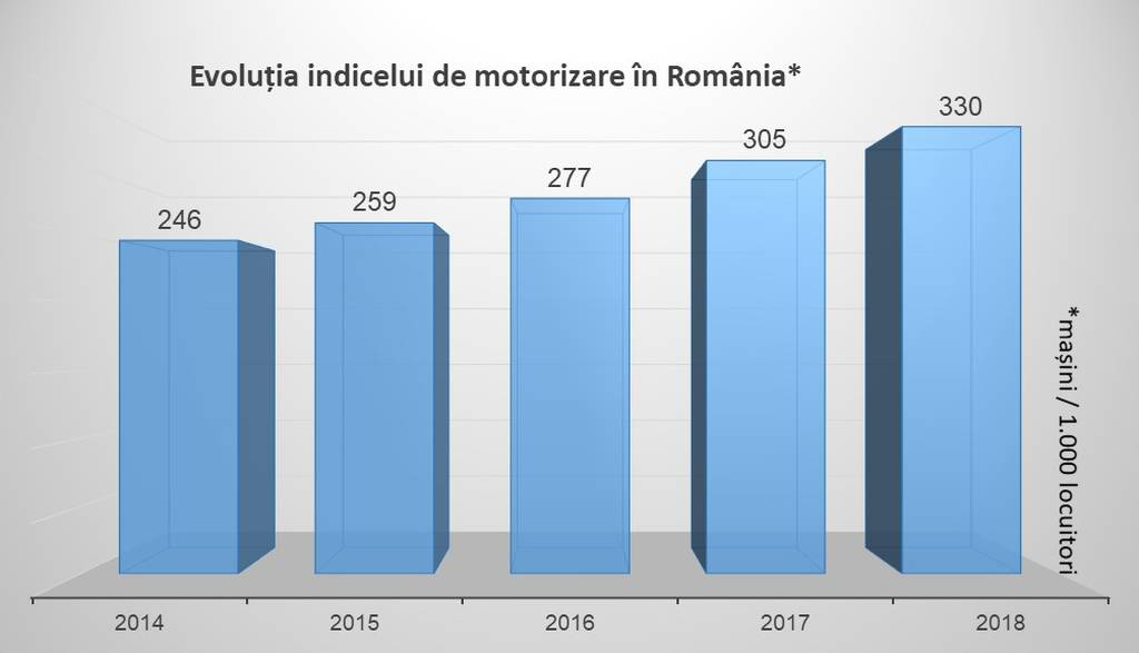 Grafic Evoluția indicelui de motorizare România