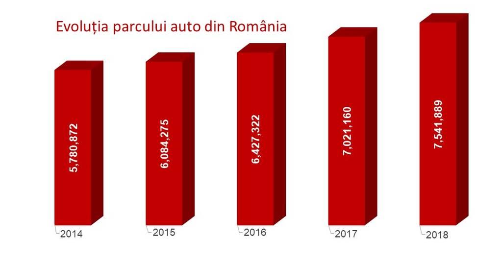Grafic Evoluția parcului Auto România