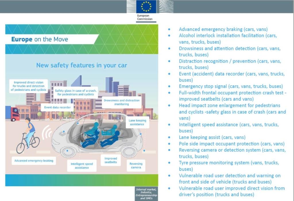 CE - sisteme siguranță mașini 2022