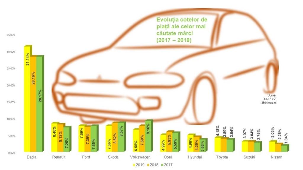 Piața auto Grafic cote de piata 2019