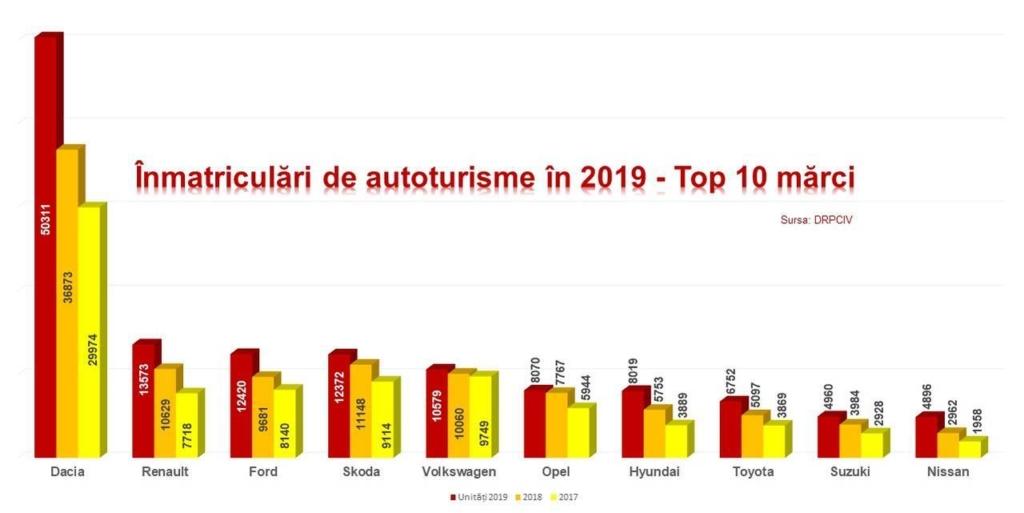 Piața auto - Grafic inmatriculari marci 2019