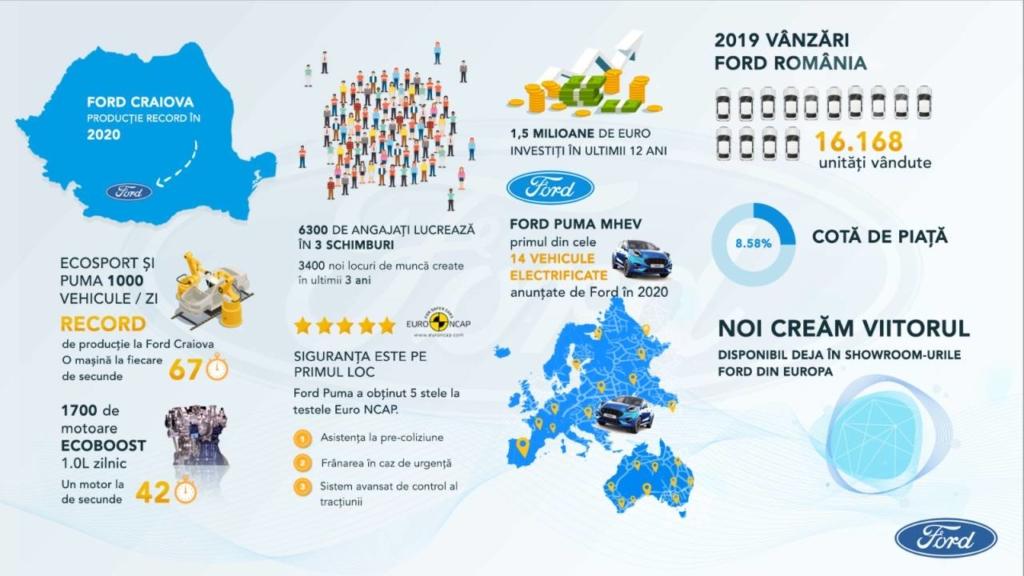 Ford România infografic2