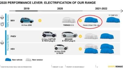Renault confirmă lansarea unui model electric Dacia