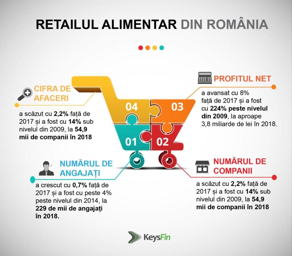 KeySfin Retail Alimentar_RO