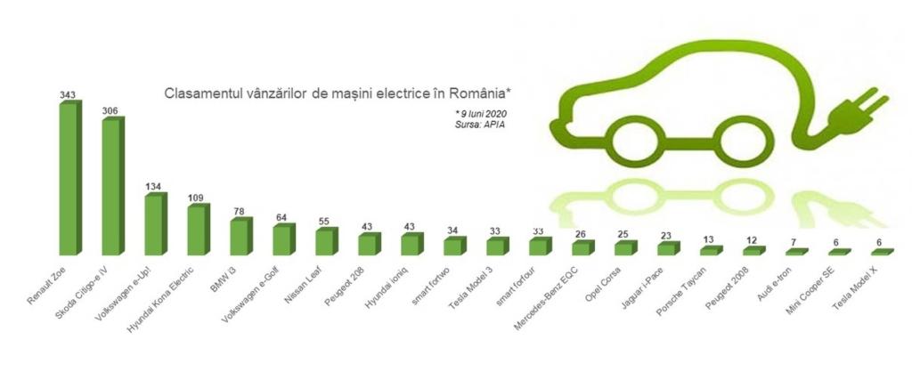Clasament mașini electrice RO