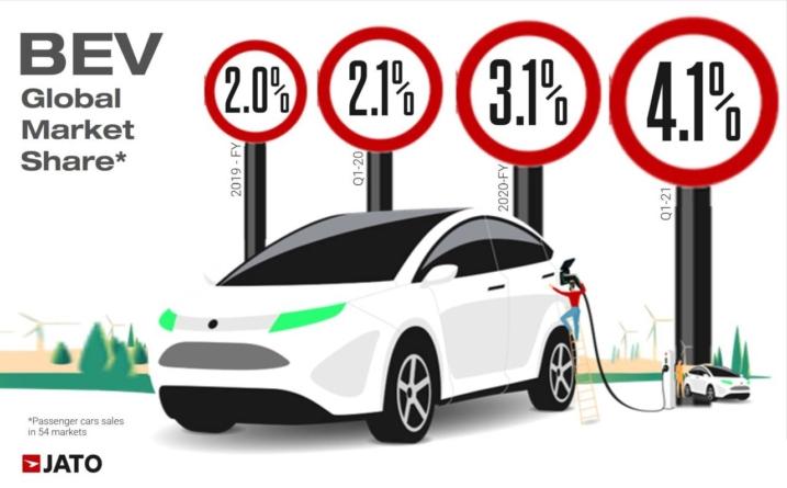 În primul trimestru al lui 2021 s-au vândut tot atâtea mașini electrice cât în întreg anul 2019